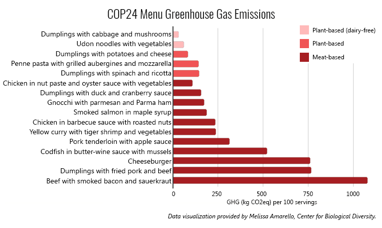 Emissions of food items on menu