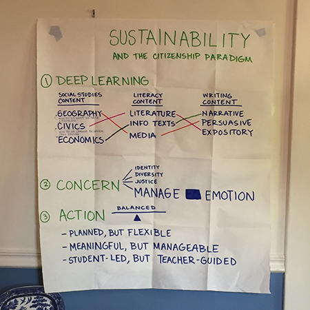 sustainabilitycitizenshipparadigm