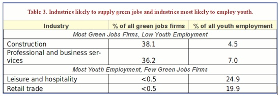 Green Jobs Table Graphic